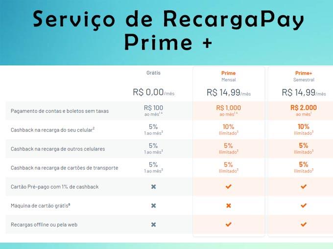 Serviço de RecargaPay Prime +